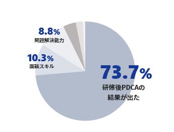 マネジメント研修でスキルアップ PDCAによる成果が現れた